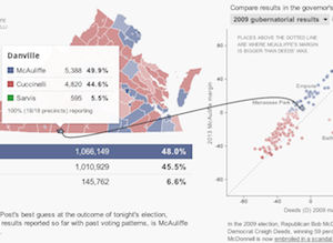 2013 Election Results Live Returns With Real Time Historical And Demographic Scatterplots