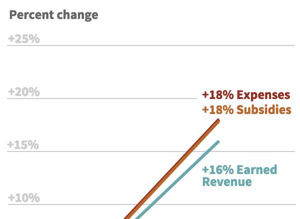 chart of subsidy gap