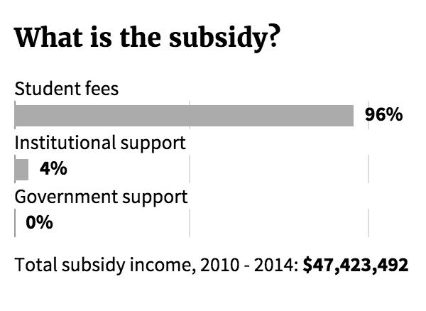 Subsidy Scorecards Screenshot