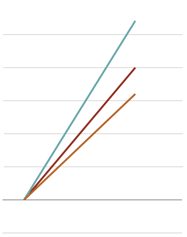Percent change chart 2 artboard 1