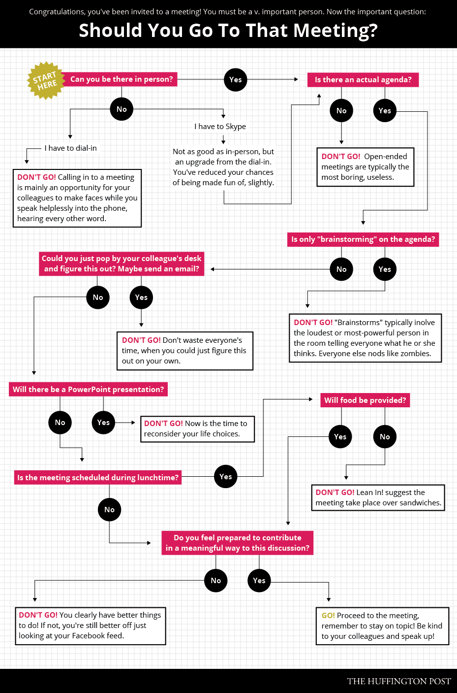 This flowchart proves 99 percent of work meetings are garbage if youre having trouble deciding whether to attend a meeting weve created this nifty flowchart to help nvjuhfo Choice Image