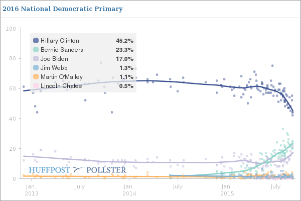 http://e.huffpost.com/screenshooter/elections.huffingtonpost.com/pollster/embed/ss2/2016-national-democratic-primary/20150908171316793.png