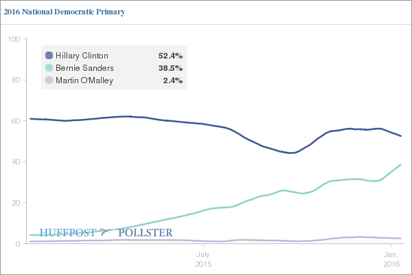 http://e.huffpost.com/screenshooter/elections.huffingtonpost.com/pollster/embed/ss2/2016-national-democratic-primary/20160113091248564.png