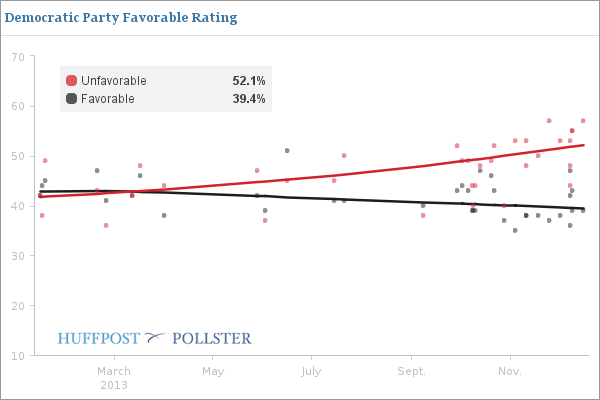 Images 2013 Was A Bad Year For Everyone In Washington, Polls Show | HuffPost 4 republicans poll