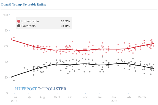 donald trump rating