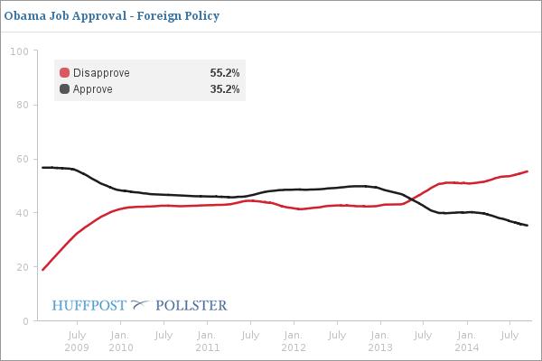 Oppslutningen om Barack Obamas utenrikspolitikk har havnet på det laveste noensinne, viser Pollster sin oversikt av meningsmålinger.
