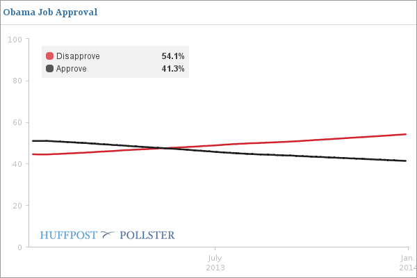 Images 2013 Was A Bad Year For Everyone In Washington, Polls Show | HuffPost 1 2013 polls