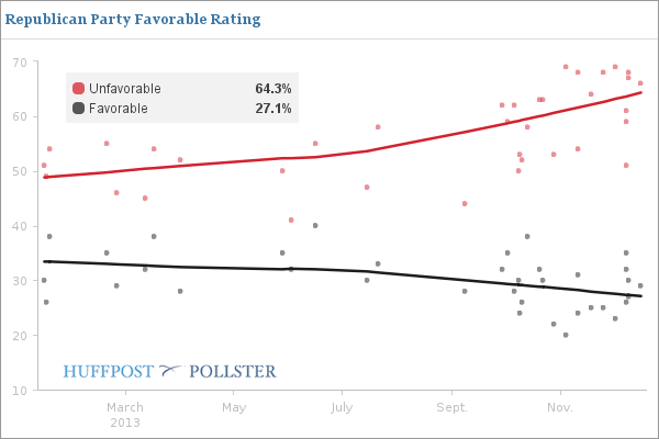 Images 2013 Was A Bad Year For Everyone In Washington, Polls Show | HuffPost 3 video