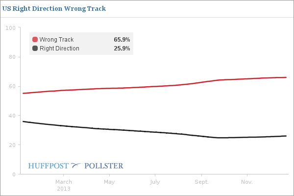 Images 2013 Was A Bad Year For Everyone In Washington, Polls Show | HuffPost 7 democrats poll